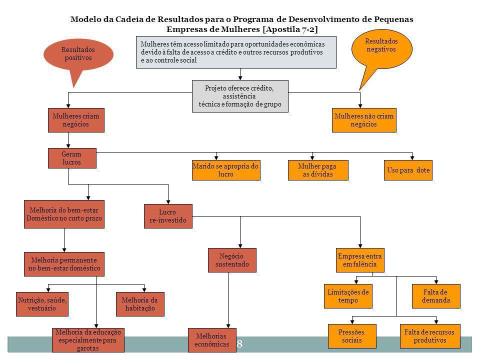 Modelo da Cadeia de Resultados para o Programa de Desenvolvimento de Pequenas Empresas de Mulheres [Apostila 7-2]